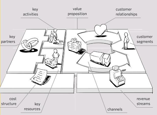 Business model canvas – mô hình kinh doanh Canvas (P1) – Trung tâm Đào tạo  và tư vấn doanh nghiệp