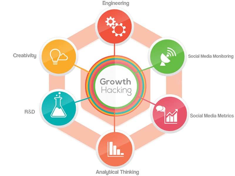Growth Hacking ? – Người Đến Từ Bình Dương