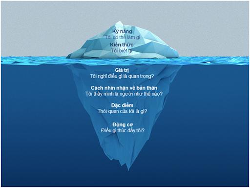 Lý thuyết tảng băng trôi trong tuyển dụng | Ly thuyet tang bang troi trong  tuyen dung