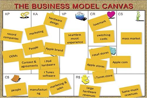 Canvas - Mô hình kinh doanh mới cho doanh nghiệp