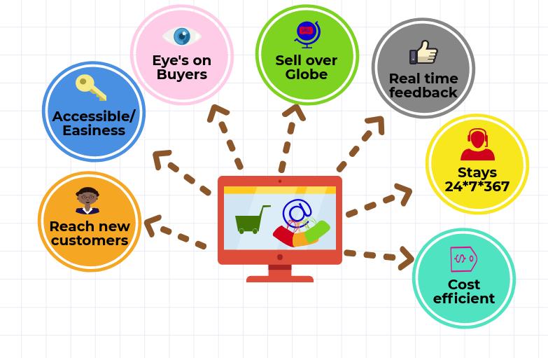 Thương mại điện tử (e-Commerce) có những lợi ích và ứng dụng gì?