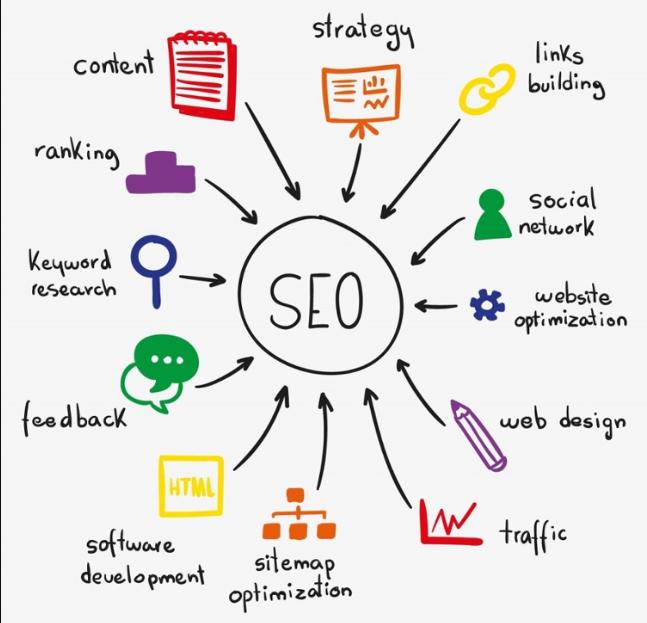 SEO là 1 trong Kiến thức cơ bản digital marketing